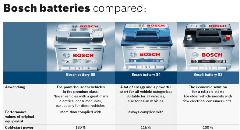 baterii bosch comparatie