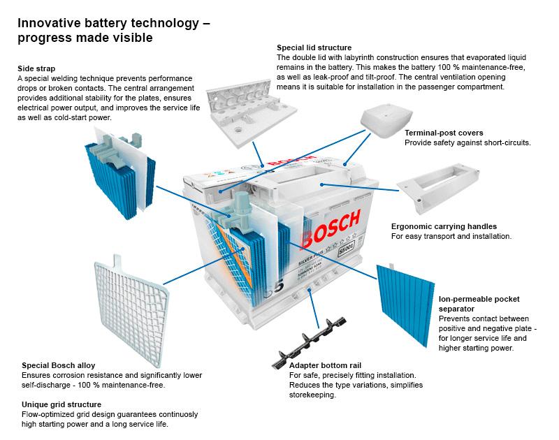 powerframe baterii bosch